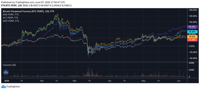 Bitcoin vs. low cap, mid cap, and large cap altcoins chart shared by cryptocurrency trader Ceteris Paribus (@Ceterispar1bus on Twitter).