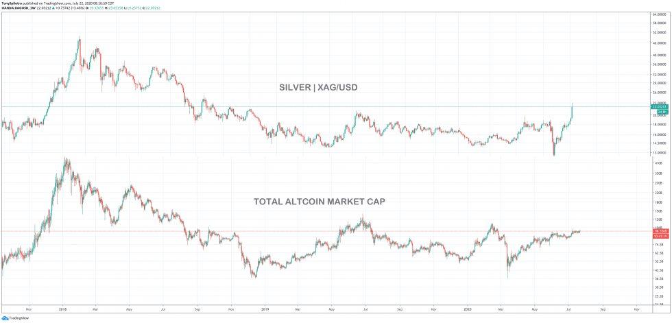 silver versus crypto altcoins xagusd