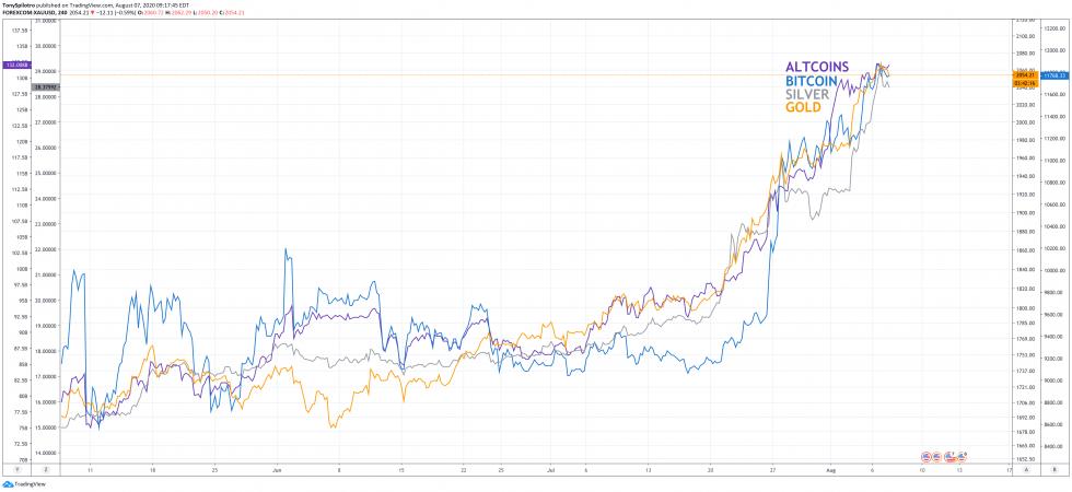 gold silver bitcoin altcoins crypto
