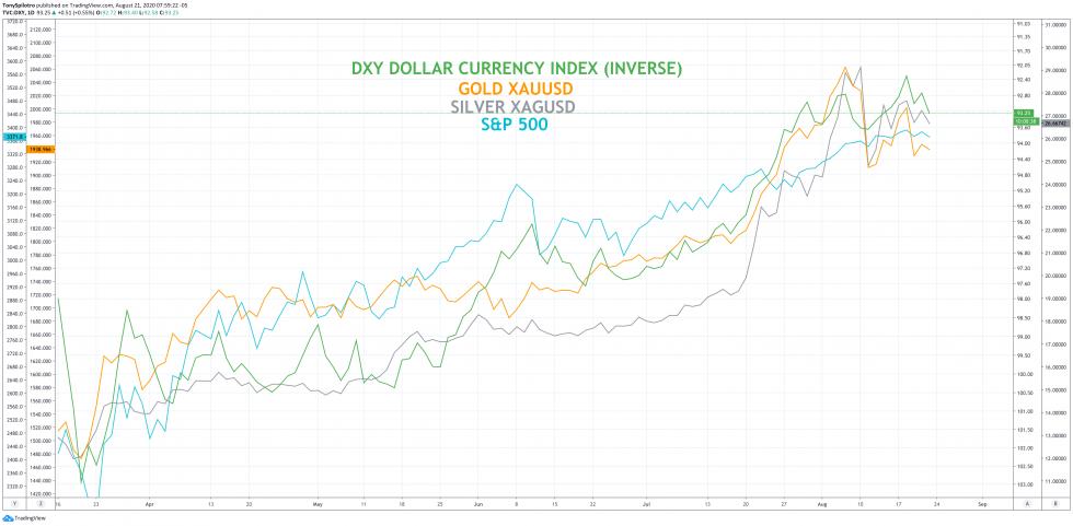DXY dollar usd gold xauusd silver xagusd sp500 spx