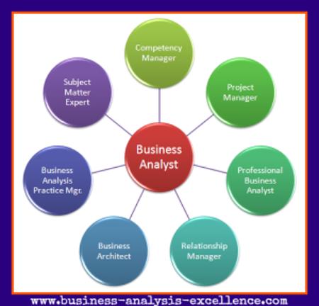 Business Analysis Career Path