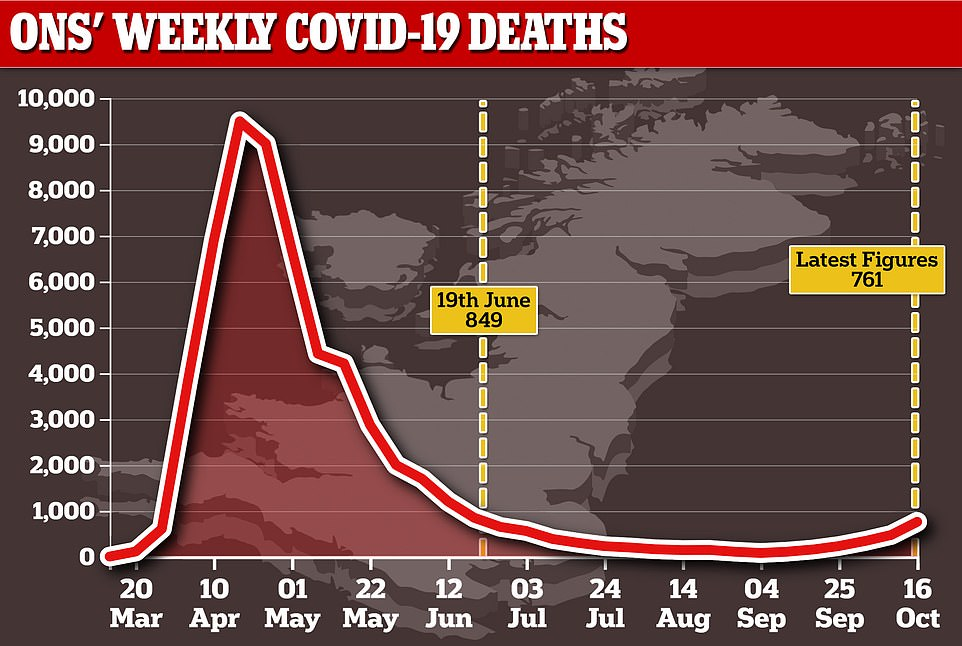 Office for National Statistics figures showed 761 Brits fell victim to the disease in the week ending October 16, the most recent recording period.Not since June 19, when there were 849 deaths, have more people lost their lives to the disease in a single week. At that point, the country was still in a national lockdown