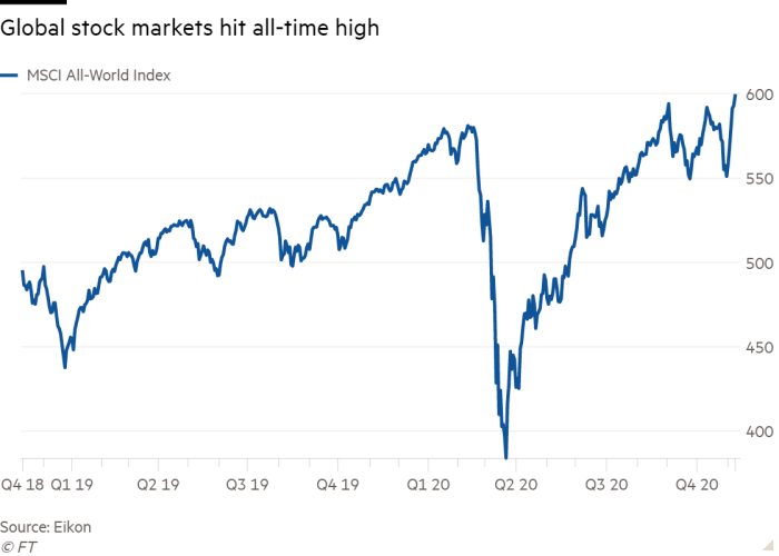 Line chart of the MSCI All-World Index, showing that global stock markets have hit an all-time high