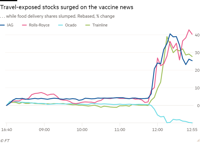 Line chart of share prices (rebased, % change) showing that travel-exposed stocks surged on the vaccine news while food delivery shares slumped