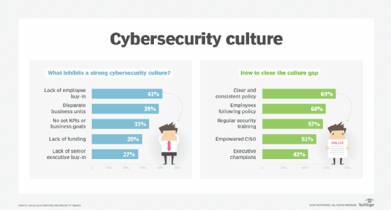 Cybersecurity culture tips chart