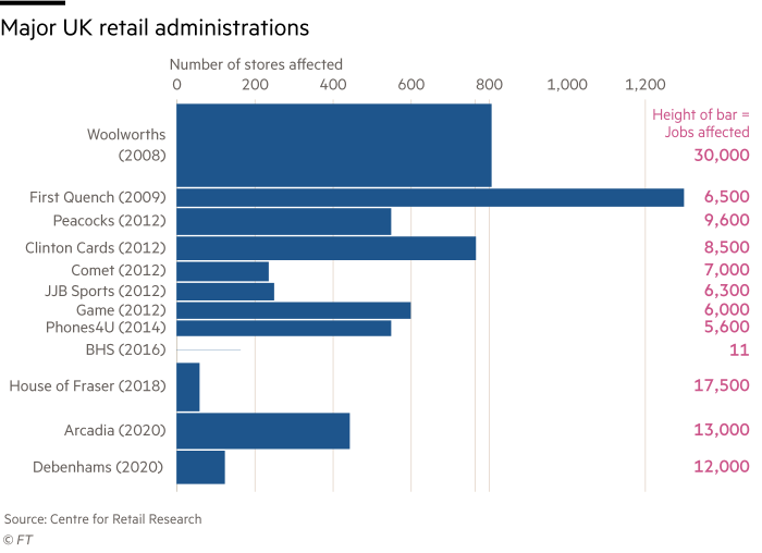 Chart showing major UK retail administrations (2008-2020), number of stores affected and the number of jobs affected.