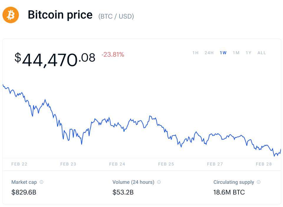 bitcoin, bitcoin price, ethereum, ethereum price, Coinbase, crypto, chart
