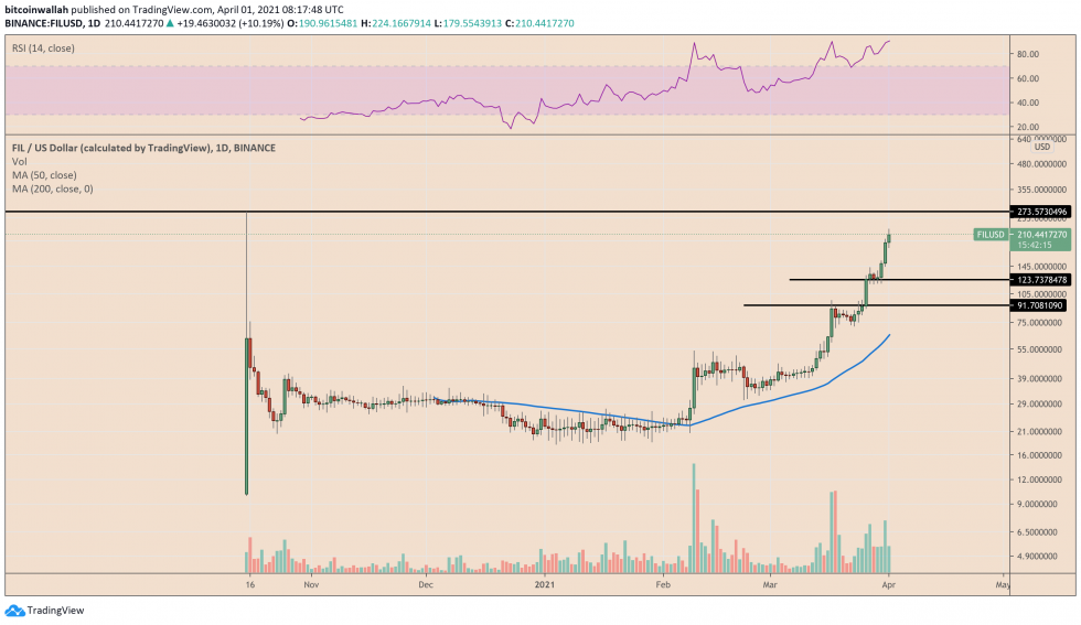 Filecoin is approaching its previous all-time high. Source: FILUSD on TradingView.com