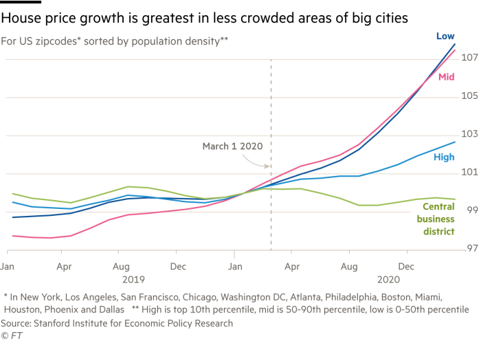 Lex chart showing that house price growth is greatest in less crowded areas of big cities