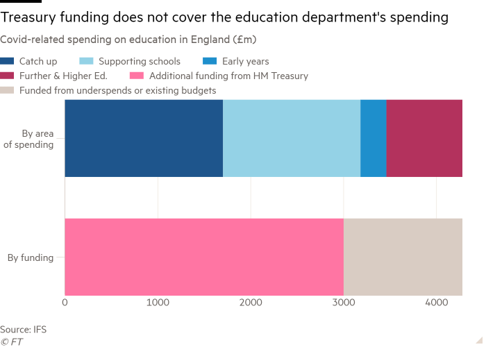 Bar chart of  Covid-related spending on education in England (£m) showing Treasury funding does not cover the education department's spending