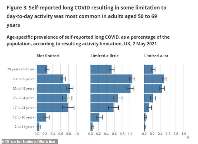 Almost two thirds of those who had long Covid said its symptoms were limiting their daily activities, while 195,000 said they were limited a lot