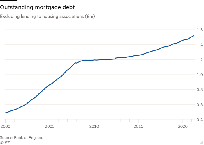 Line chart of Excluding lending to housing associations (£m) showing Outstanding mortgage debt