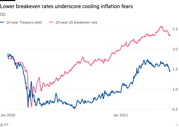 Line chart of (%) showing Lower breakeven rates underscore cooling inflation fears