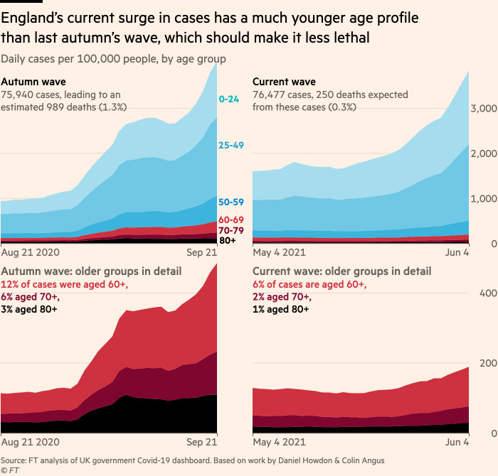 Chart showing that England's current surge in cases has a much younger age profile than its second wave last autumn, which should make it less lethal