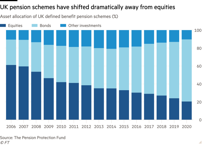 Column chart of Asset allocation of UK defined benefit pension schemes (%) showing UK pension schemes have shifted dramatically away from equities