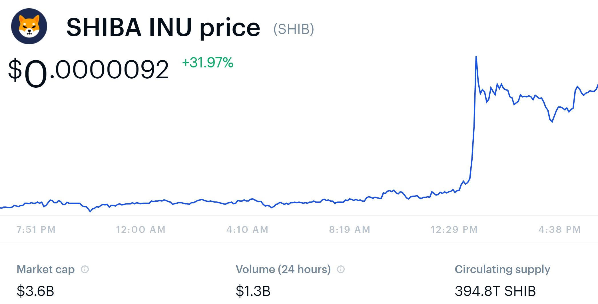 Shiba Inu Coin Price Soars as Coinbase Pro Announces SHIB Cryptocurrency Trading