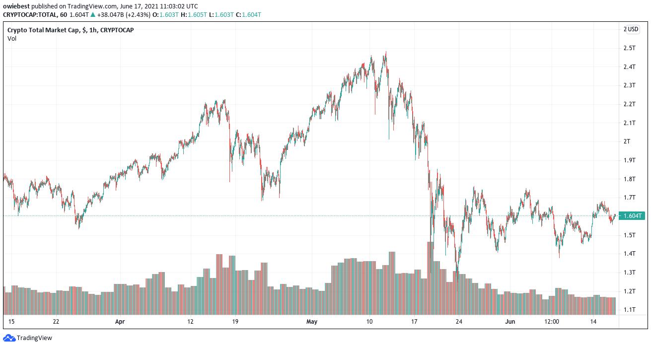Current crypto market cap