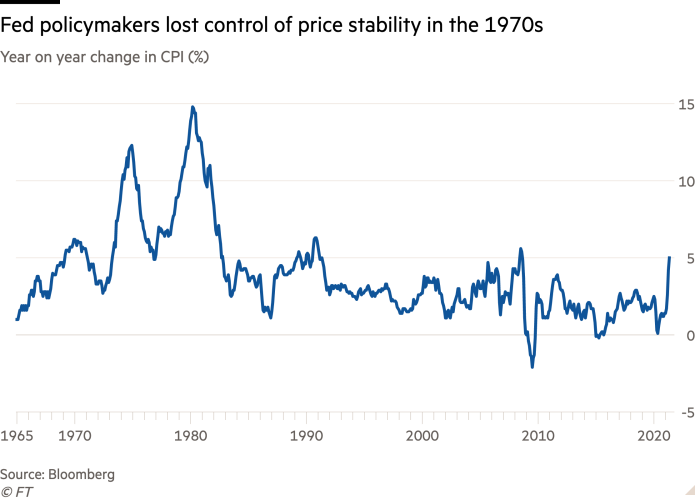 Line chart of Year on year change in CPI (%) showing Fed policymakers lost control of price stability in the 1970s