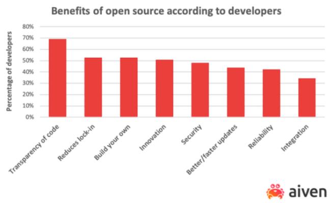 Benefits of open source