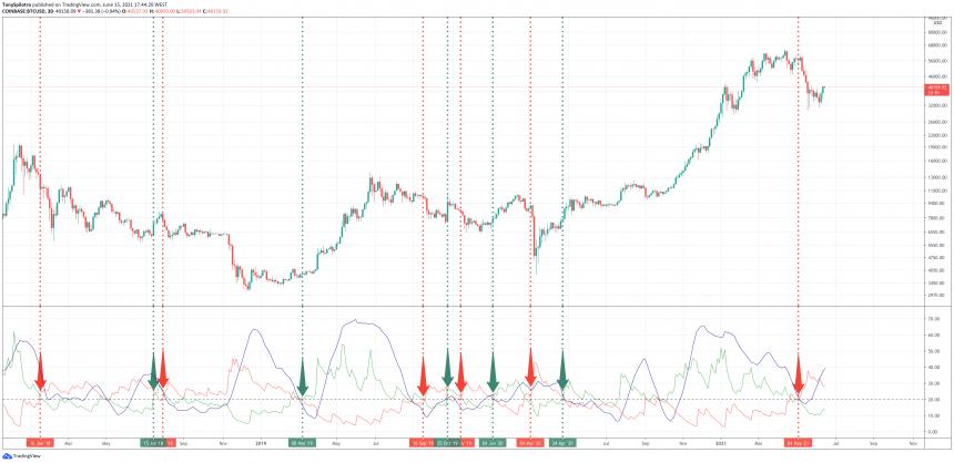 bitcoin ADX 3d