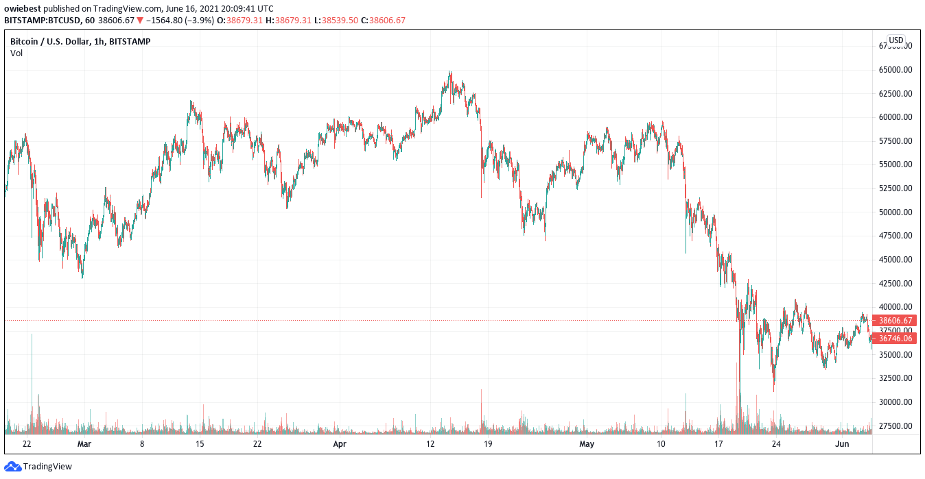 Bitcoin price chart from February till date