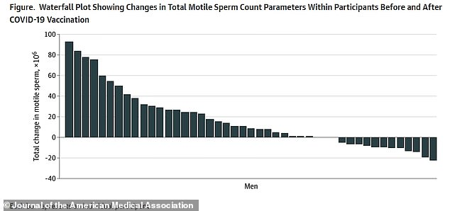 A waterfall plot showing the changes in sperm count of men after they were vaccinated, compared to tests before vaccination. A majority of men saw increased levels of sperm, and the increases were larger than the decreases