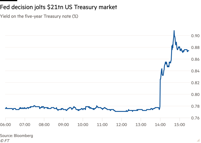 Line chart of Yield on the five-year Treasury note (%) showing Fed decision jolts $21tn US Treasury market