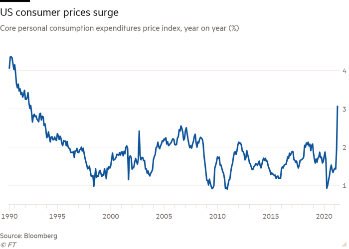 Line chart of Core personal consumption expenditures price index, year on year (%) showing US consumer prices surge