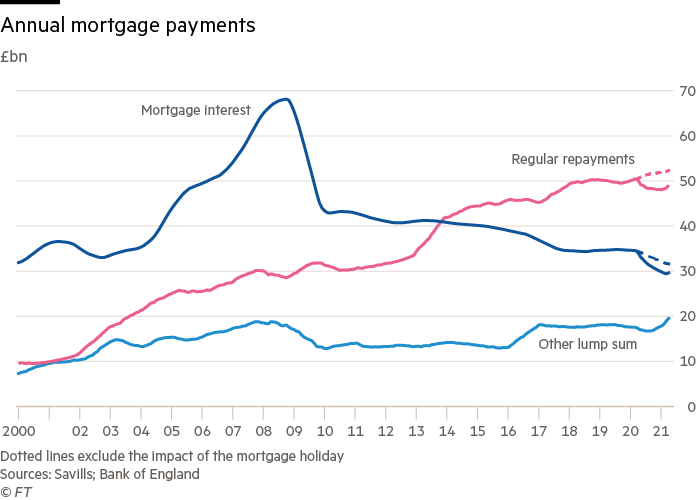 Annual mortgage payments