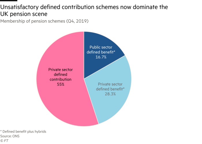 Pie chart showing how unsatisfactory defined contribution schemes now dominate the UK pension scene.