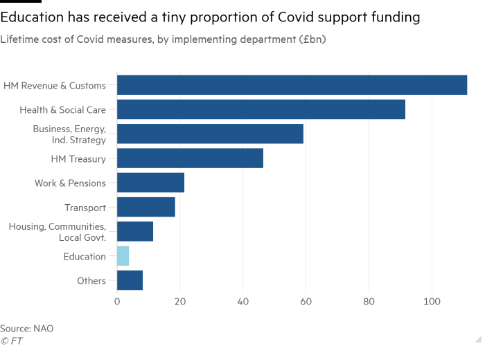 Bar chart of Lifetime cost of Covid measures, by implementing department (£bn) showing Education has received a tiny proportion of Covid support funding