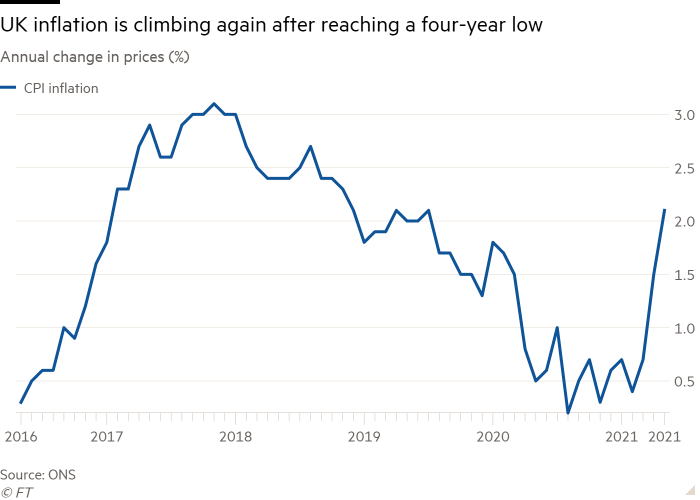 Line chart of Annual change in prices (%) showing UK inflation is climbing again after reaching a four-year low