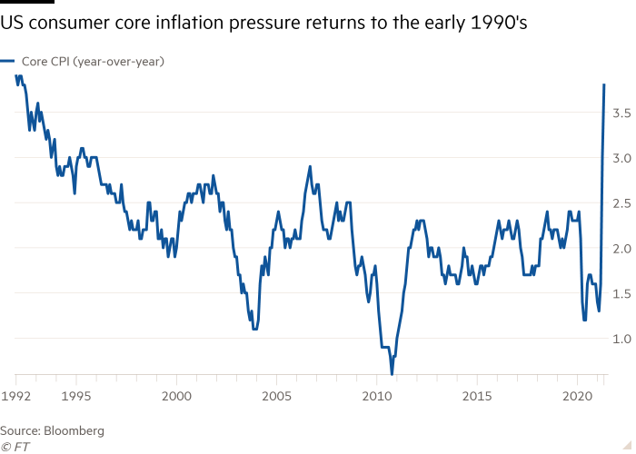 Line chart of  showing US consumer core inflation pressure returns to the early 1990's