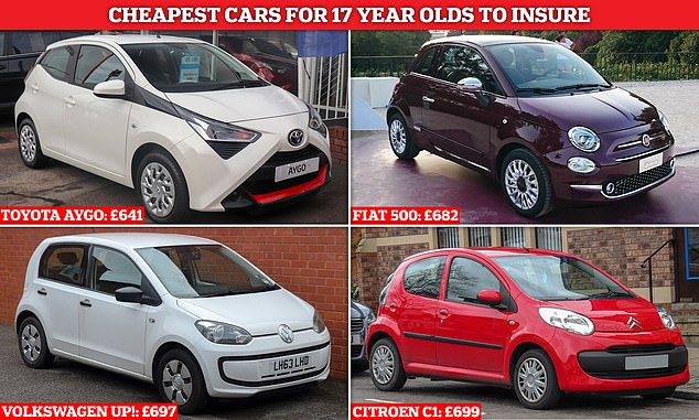 Toyota Aygo's are the cheapest car for 17-year-olds to insure at £641 a year, Admiral data shows
