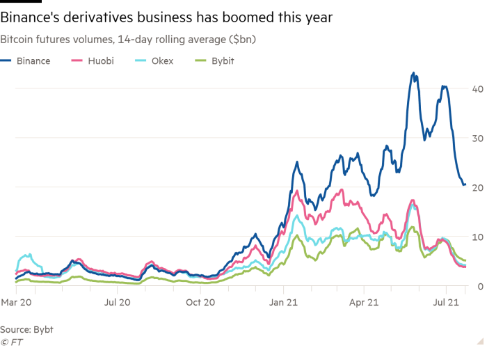 Line chart of Bitcoin futures volumes, 14-day rolling average ($bn) showing Binance's derivatives business has boomed this year
