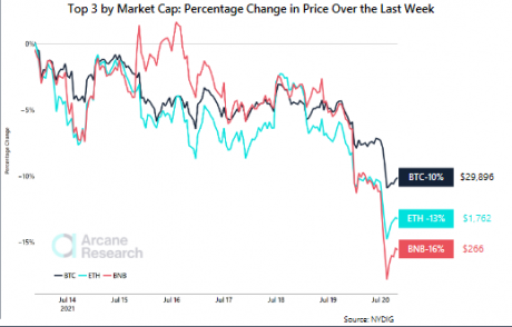 Bitcoin % change in the last week
