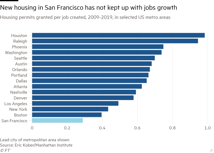 Bar chart of Housing permits granted per job created, 2009-2019, in selected US metro areas showing New housing in San Francisco has not kept up with jobs growth