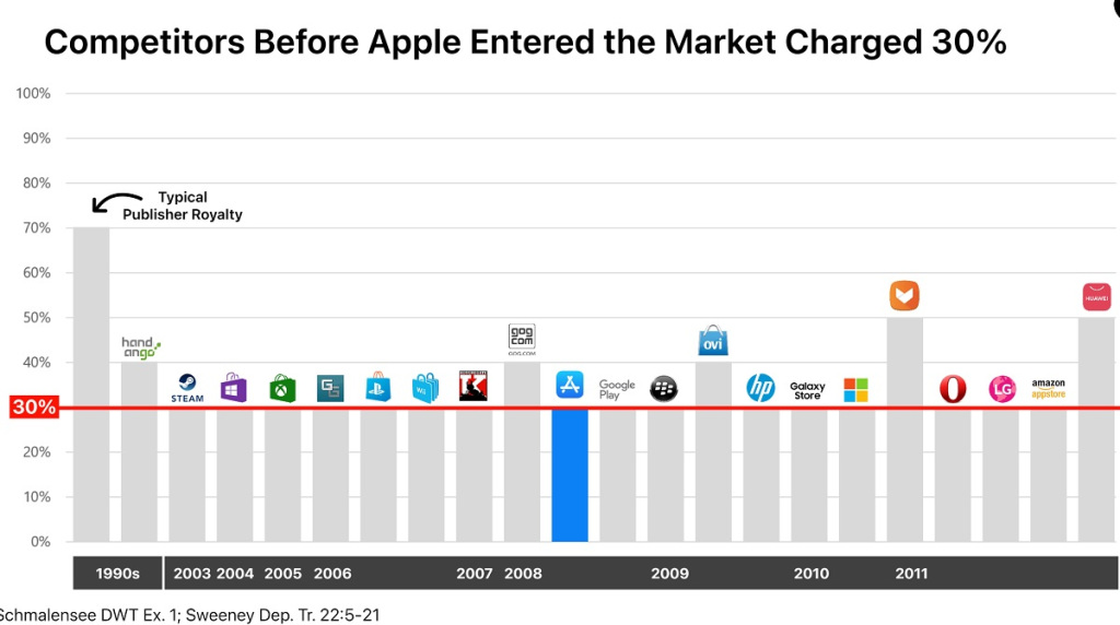 Apple says there is plenty of competition
