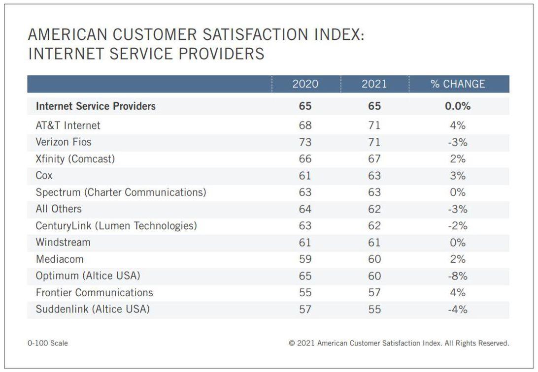 acsi-isp-customer-service-ratings-2021