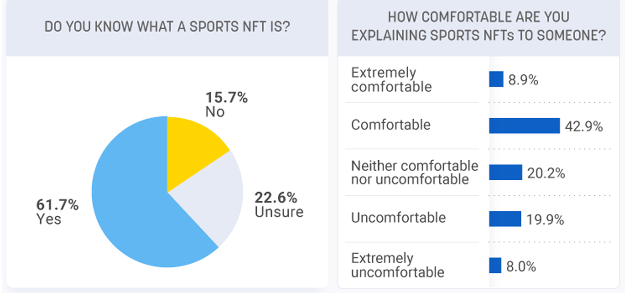 Survey Shows 3 out of 4 Sports Fans Are Skeptical About the Longevity of NFT Investments