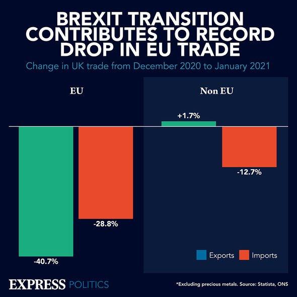 EU trade
