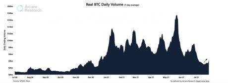 Trading Volume BTC chart