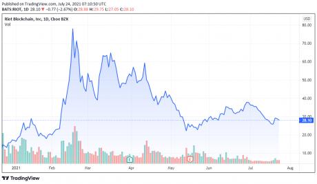 RIOT price chart - TradingView