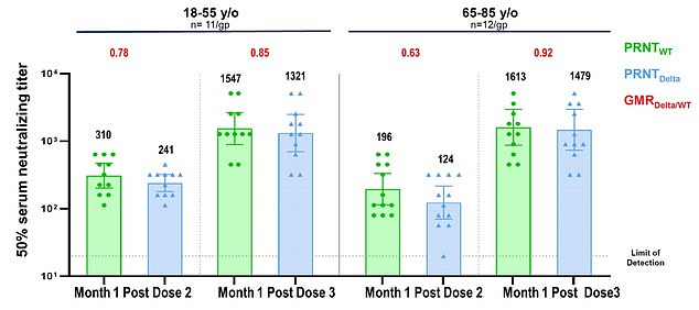 Data from Pfizer shows that the third dose of the company's COVID vaccine can increase antibodies to fight the Delta variant 11-fold in people 65 to 85