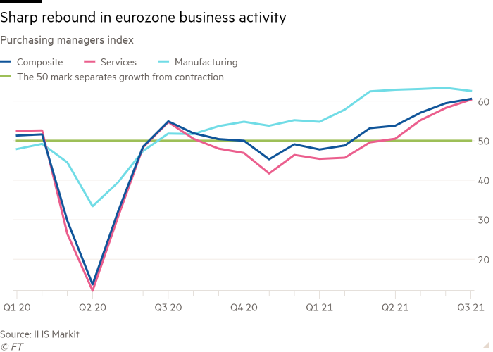 Line chart of purchasing managers index showing sharp rebound in eurozone business activity