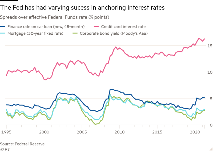 Line chart of Spreads over effective Federal Funds rate (% points) showing The Fed has had varying sucess in anchoring interest rates