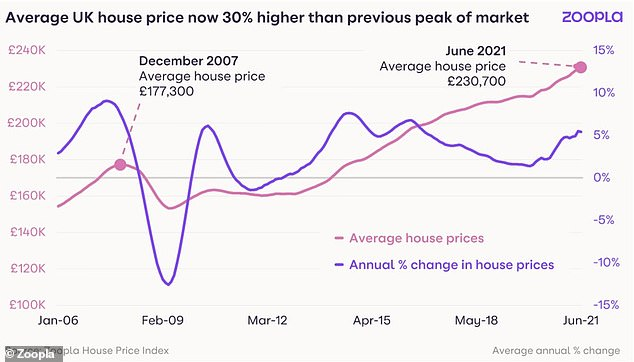 Price shifts:Average property prices across Britain are now 30% higher than they were at the peak of the market in 2007, according to data from Zoopla