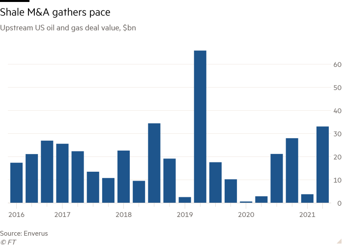 Column chart of Upstream US oil and gas deal value, $bn showing Shale M&A gathers pace