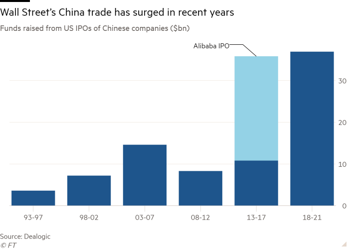 Column chart of Funds raised from US IPOs of Chinese companies ($bn) showing Wall Street's China trade has surged in recent years