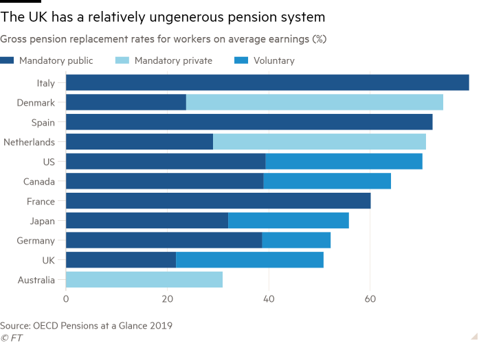 Bar chart of Gross pension replacement rates for workers on average earnings (%) showing The UK has a relatively ungenerous pension system